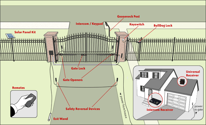 How To Wire Electric Gates Diagram 34 Wiring Diagram